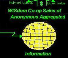 Members can make money on the use of their anonymous (by zip code) aggregated sales and tentative order information