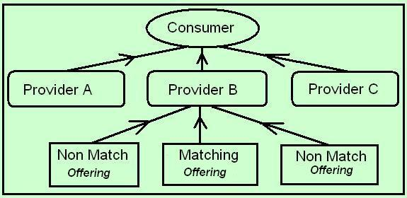 Web Search Engine Results Entity Relationship Model