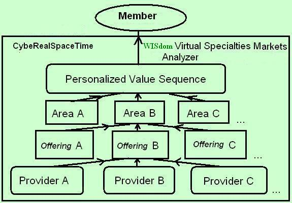 Virtual Specialties Markets are Dynamic Categories of the WISdom Network Directory of All  goods, services and/or information .